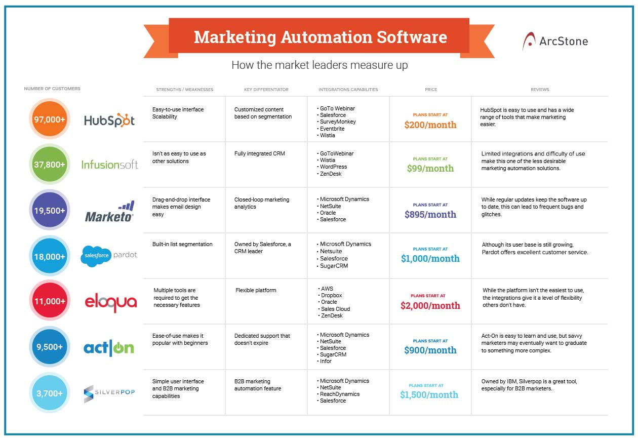How To Choose Your Marketing Automation System